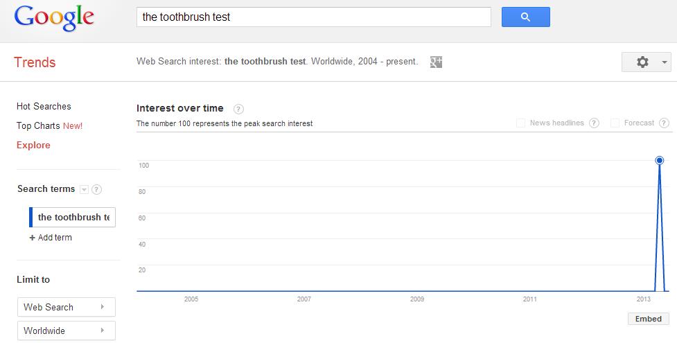 ToothBrush Test