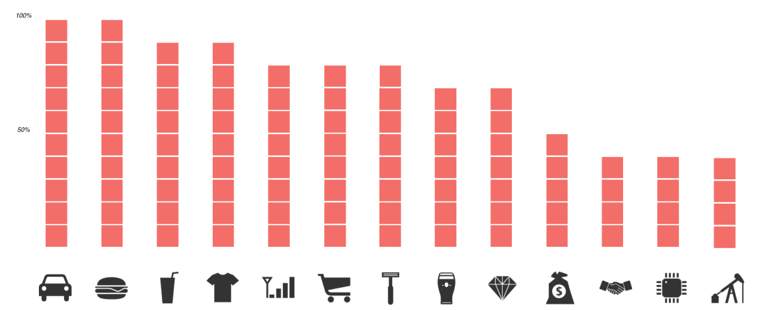 adoption-of-instagram-by-brands-per-industry