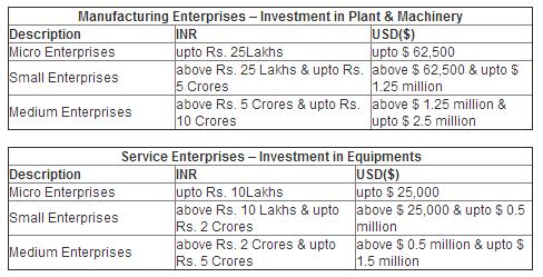 SME Classification INDIA