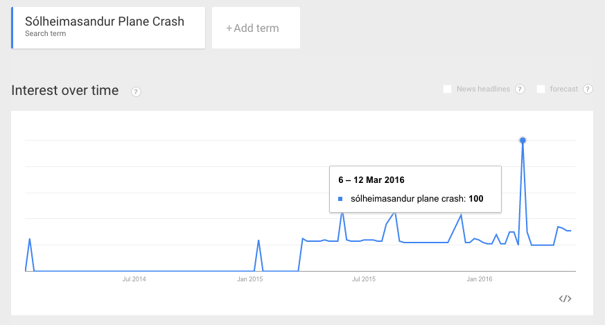 Google Search Trends - Iceland Plane Crash Site